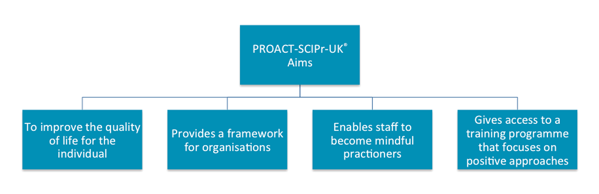 PROACT-diagram-small